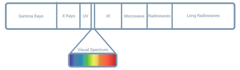 spectrum-visible-light