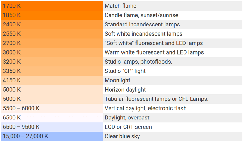 blender-light-temperature-values