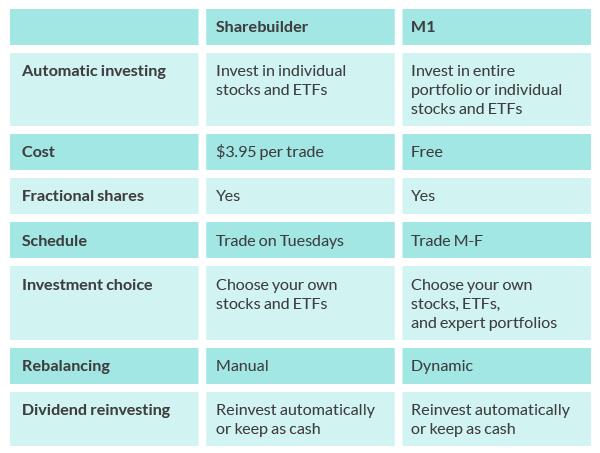 Sharebuilder vs. M1 Finance