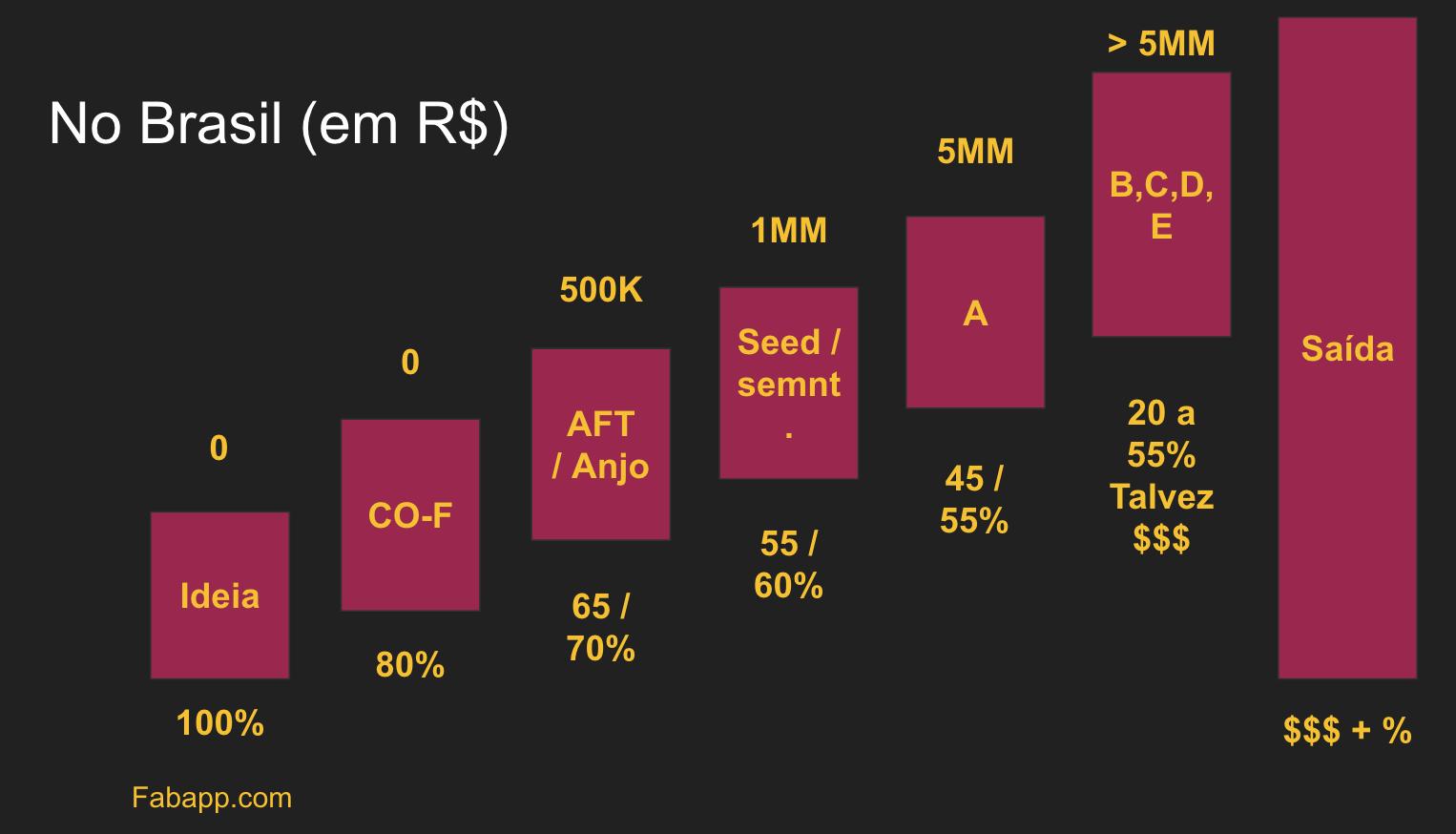 Startup, Investimento anjo investimento semente eGráfico de evolução de rodadas de investimento