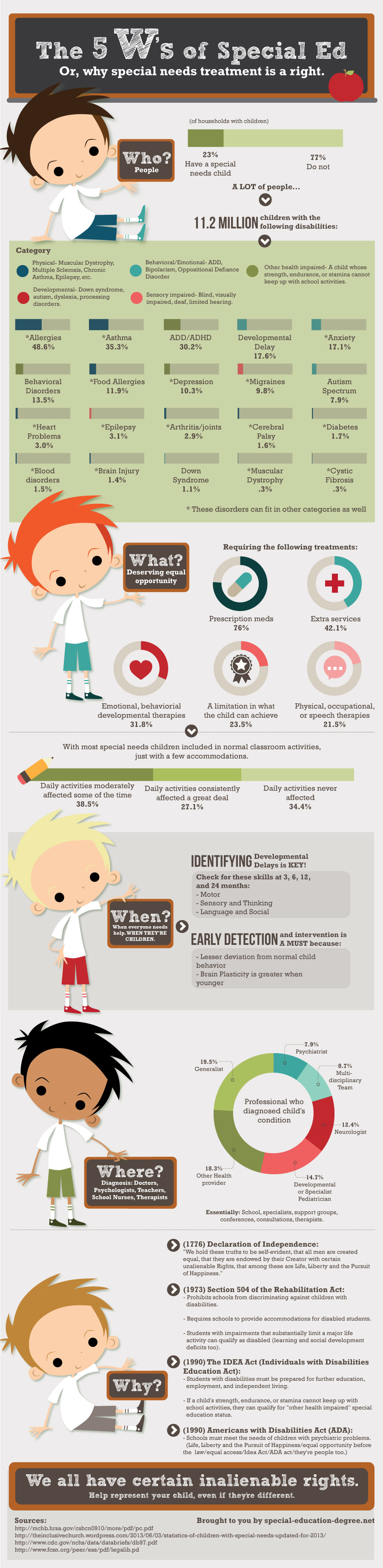 Why Does Special Education Have To Be >> The 5 W S Of Special Education Infographic