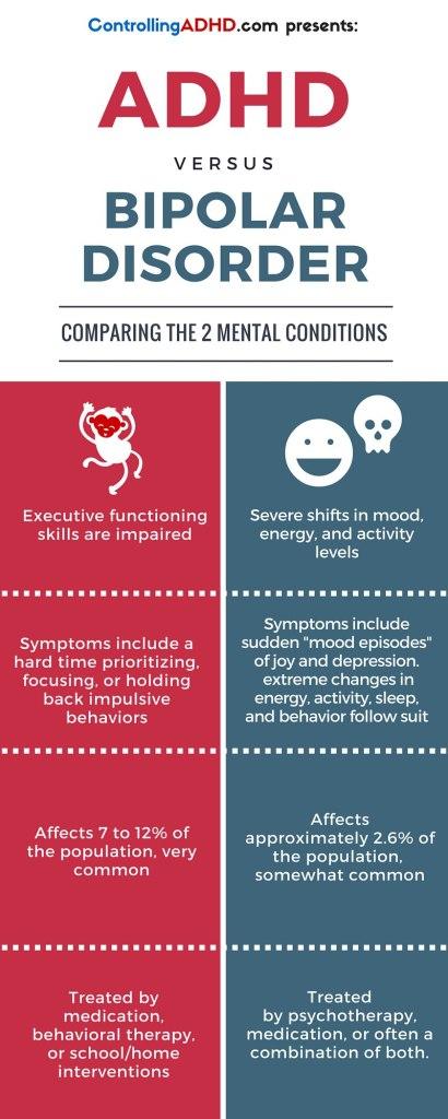 Adhd Vs Bipolar Disorder Infograph