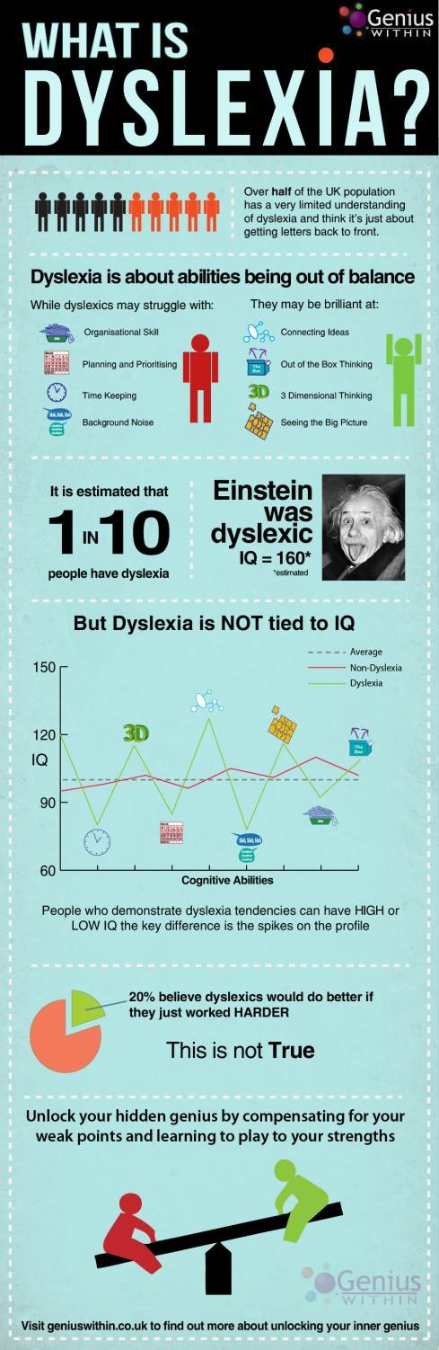 an introduction to the analysis of dyslexia Ida dyslexia handbook: introduction welcome to the international dyslexia association (ida) grammar, analysis, and listening.