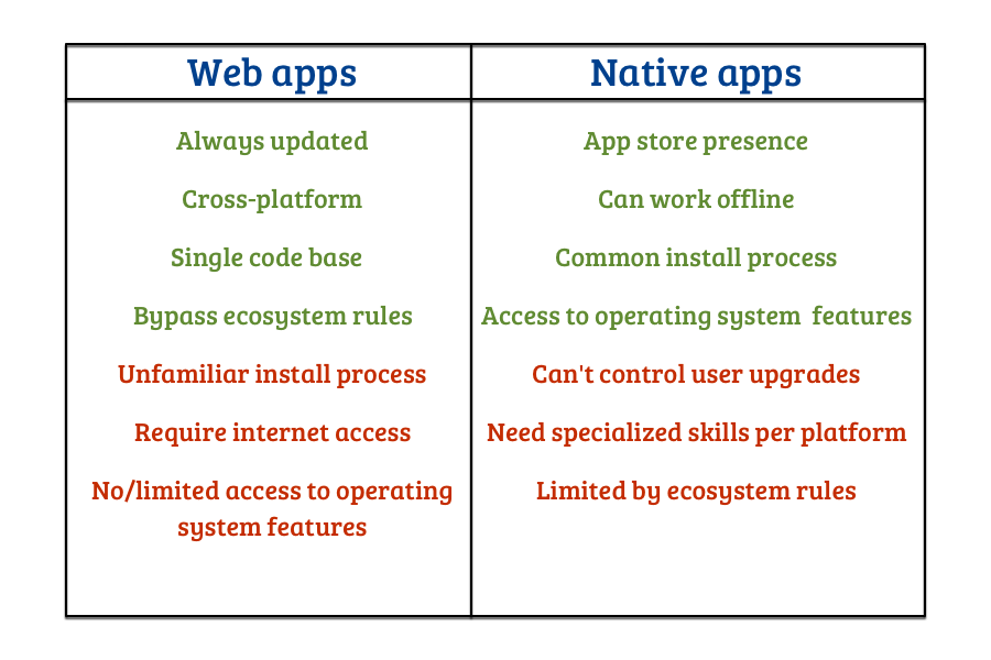 web vs native