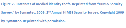 "Text Box: Figure 2.  Instances of medical identity theft. Reprinted from ""HIMSS Security Survey,"" by Symantec, 2009, 2nd Annual HIMSS Security Survey. Copyright 2009 by Symantec. Reprinted with permission."
