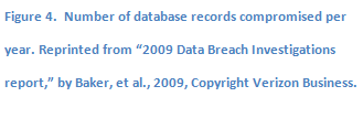 "Text Box: Figure 4.  Number of database records compromised per year. Reprinted from ""2009 Data Breach Investigations report,"" by Baker, et al., 2009, Copyright Verizon Business."