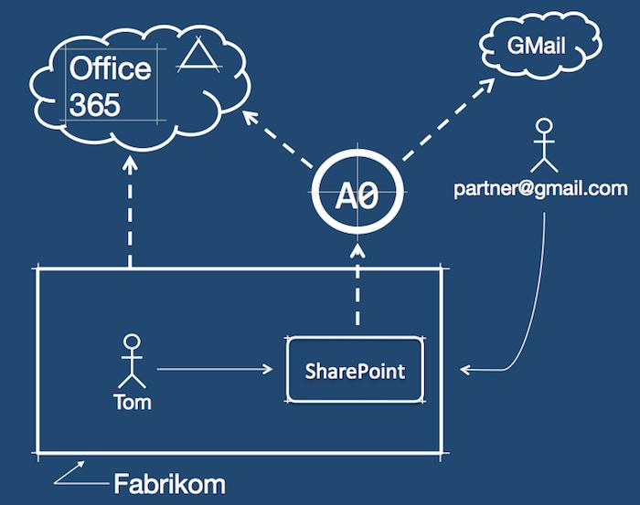 SharePoint Federation