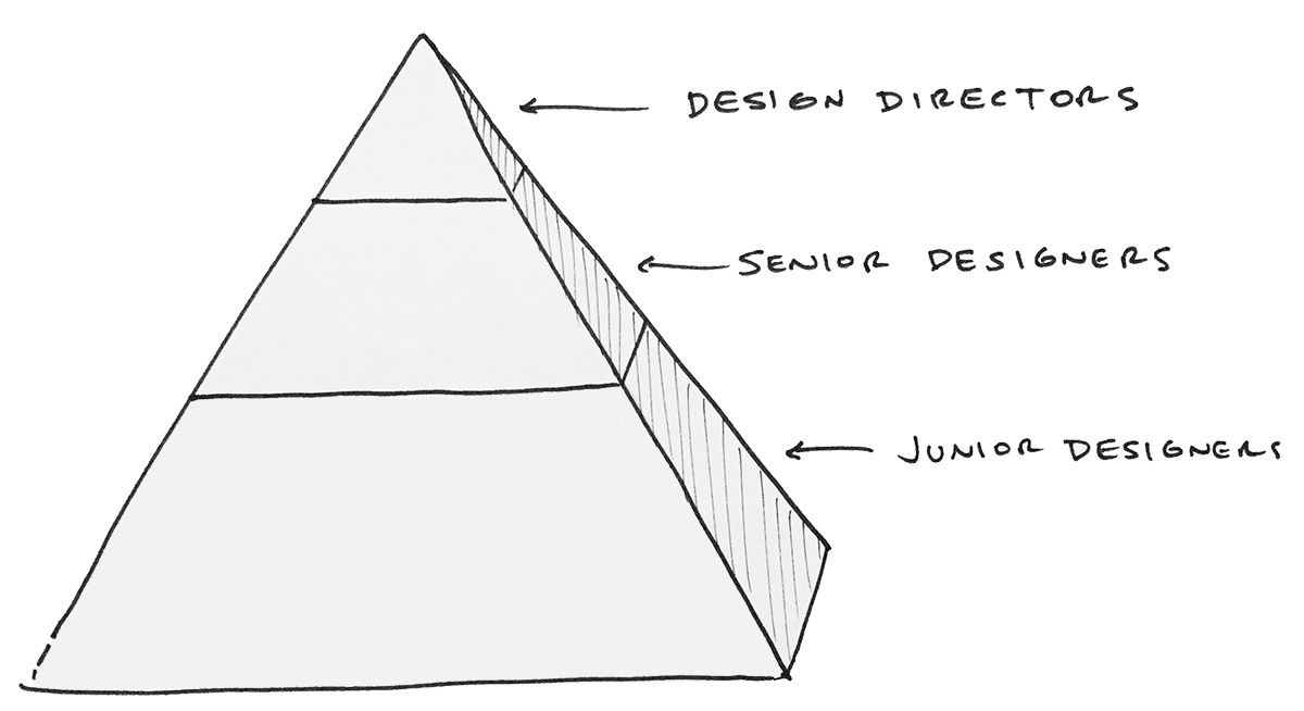 Design team structure