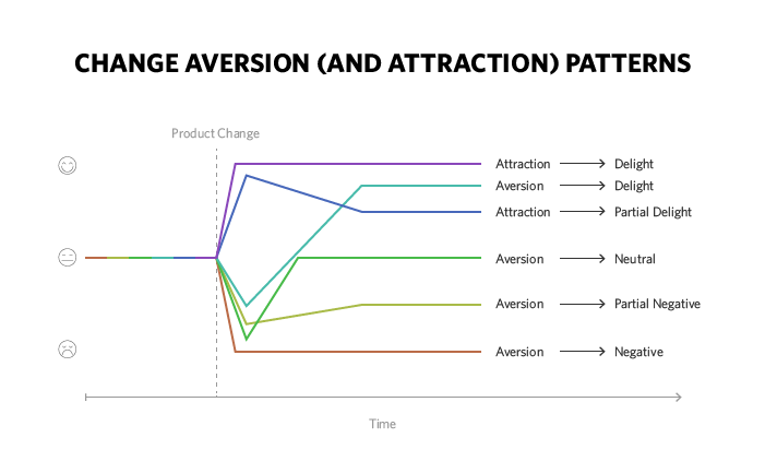 Change-Aversion-Graph