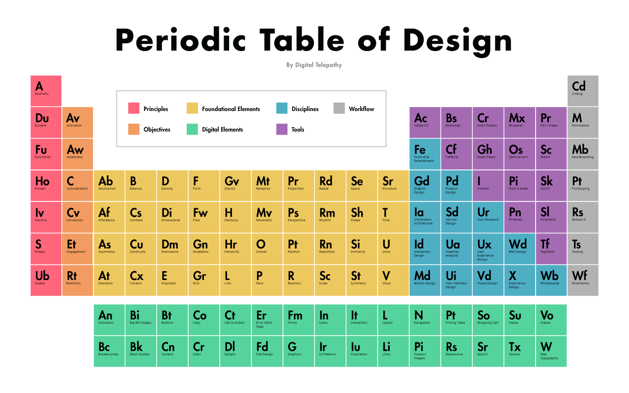 The periodic table of design invision blog for Periodic table 85