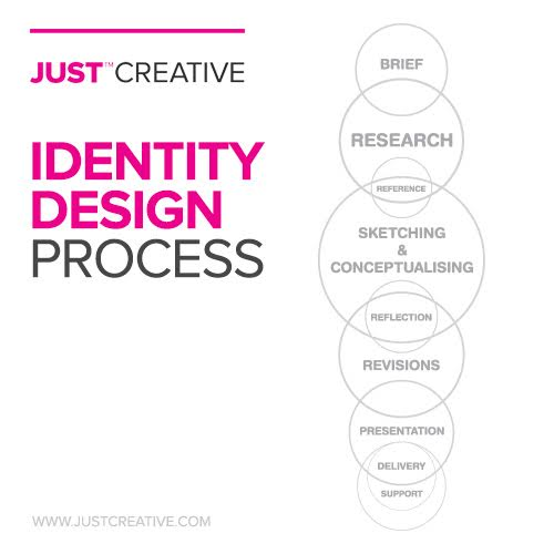 Jacob Cass, Brand Identity Designer & Blogger