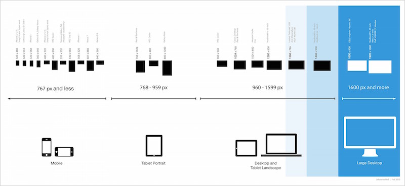 The large desktop experience in responsive design | Inside Design Blog