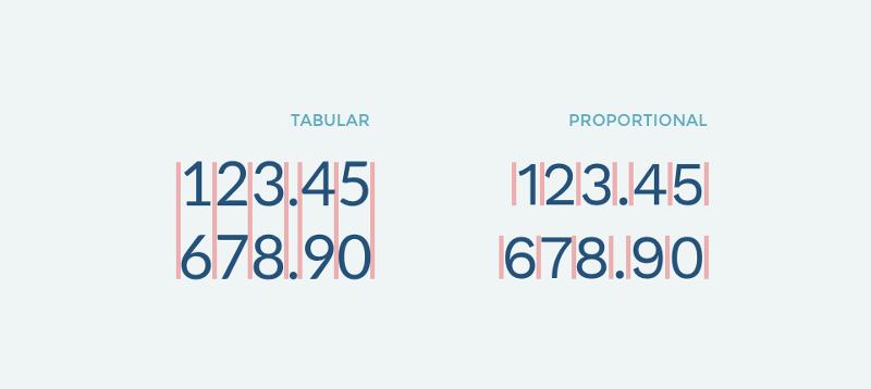 Finding the best free fonts for numbers | Inside Design Blog
