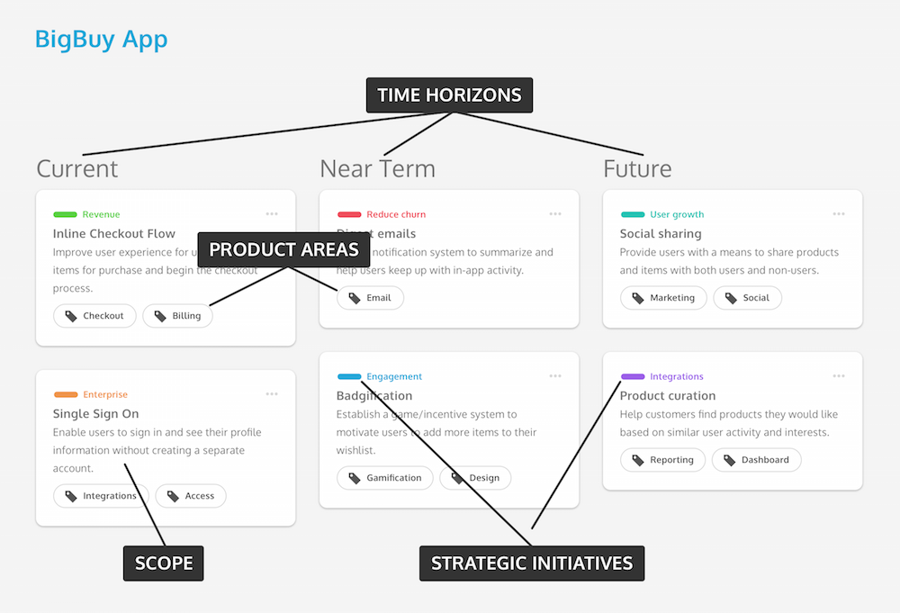 The product roadmap that boosts innovation | Inside Design Blog on