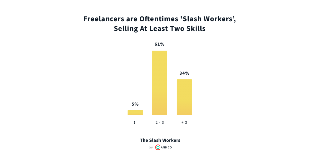 Future of freelance work