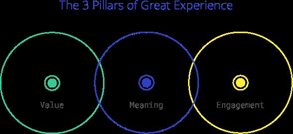 Business metrics