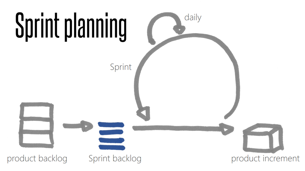 Comparing and connecting design sprints to agile dev sprints