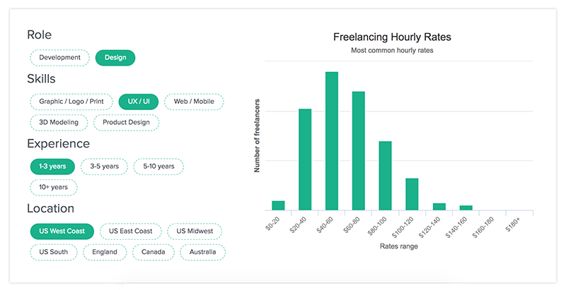 Pro Tip: The Freelance Rates Explorer Tool Has Compiled The Contract Rates  From 40,000 Designers And Developers For A Variety Of Expertise Categories.