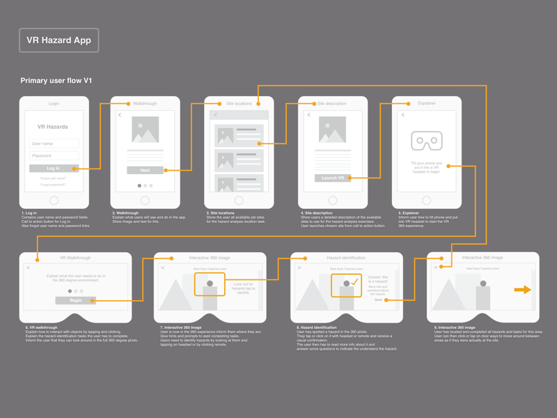 Wireframing examples