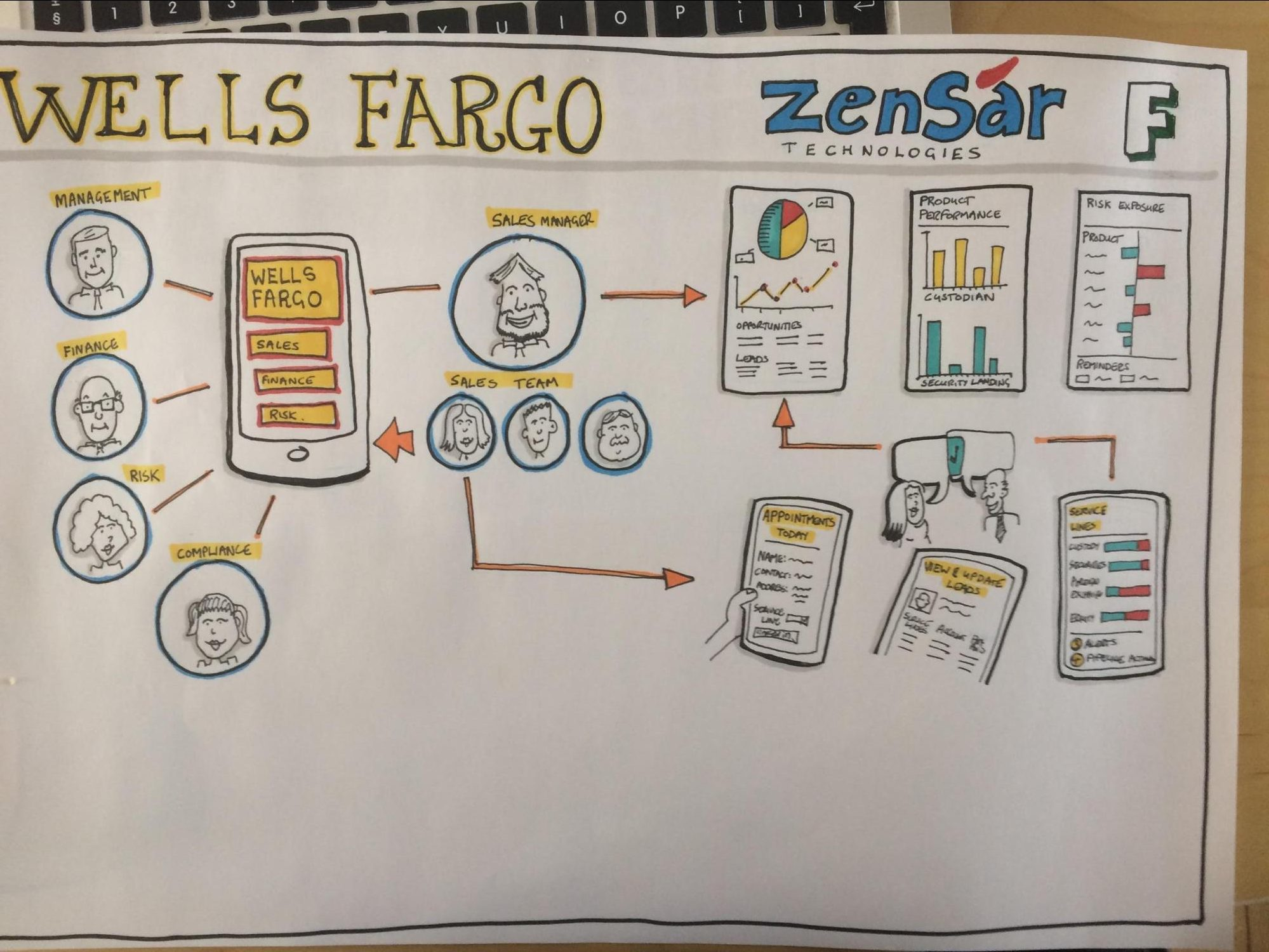 7 Reasons For Sketching In Ux Design Inside Blog Aug Capacity To Draw Schematics Title Bar And Youll Be Once You Have The Sentiments Of Each Stage Journey Process App Sketched Out Use These As Anchors Or Containers More Specific Steps