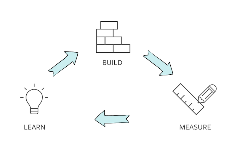 Hypothesis-driven design process