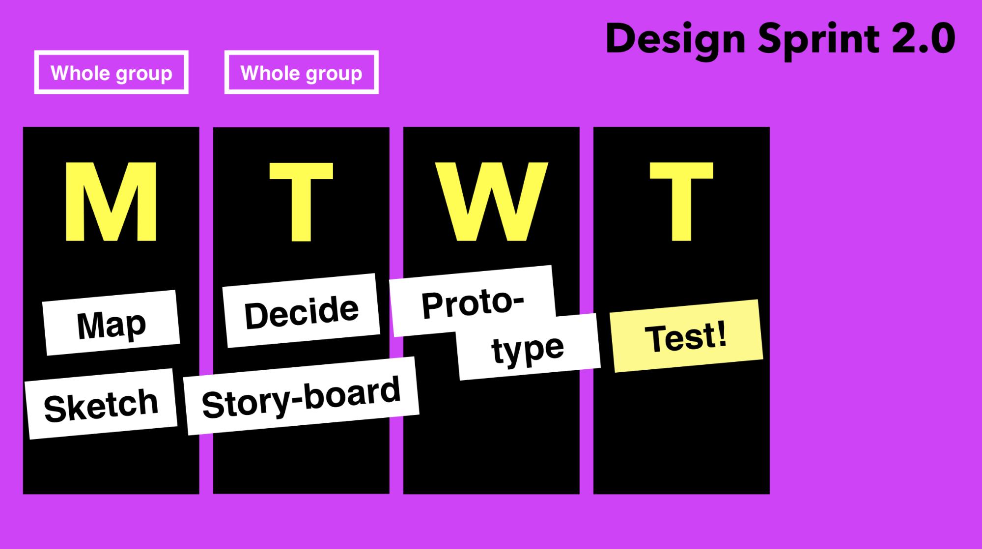 Design Sprint 2.0