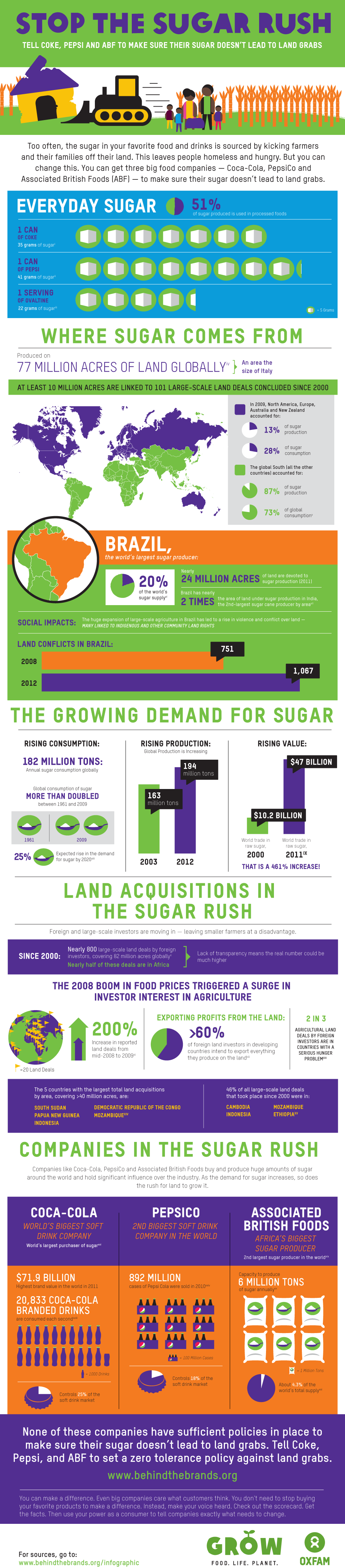 Oxfam-BehindtheBrands-land-and-sugar-infographic