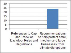 The White House Interagency Climate Change Adaptation Task Force Report contains recommendations to protect businesses, not references to cap and trade.  Graph by Oxfam America.