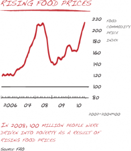 Graph by USAID