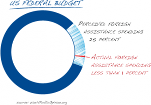 Graph by USAID.