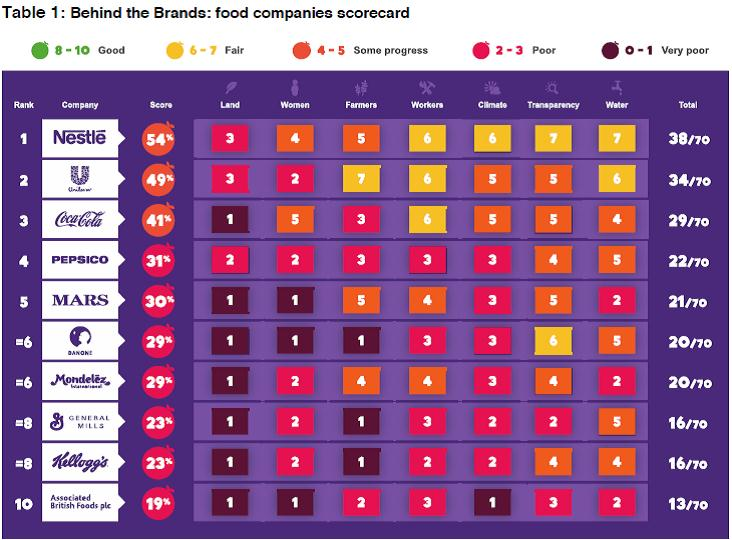 Oxfam Urges Food Consumers To Peek Behind The Brands