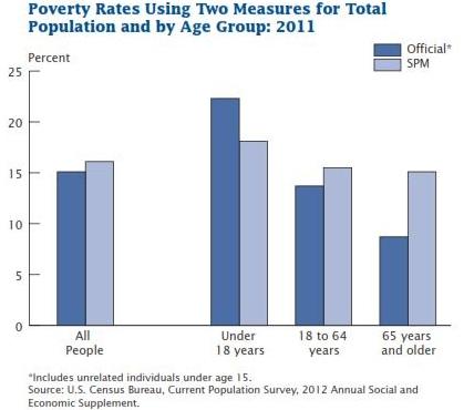 Poverty Rates Comparison