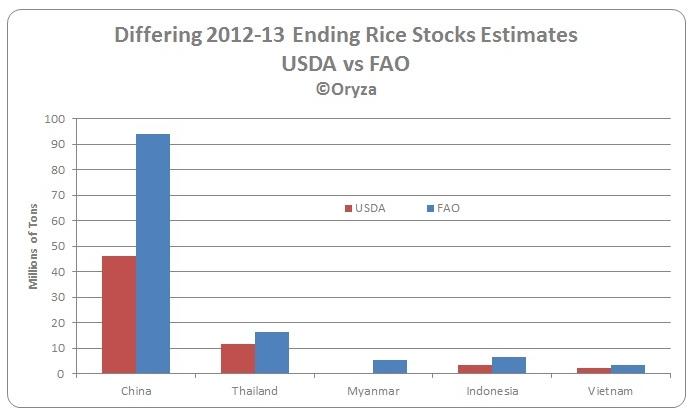 Rice Stock Differing Estimates 2013