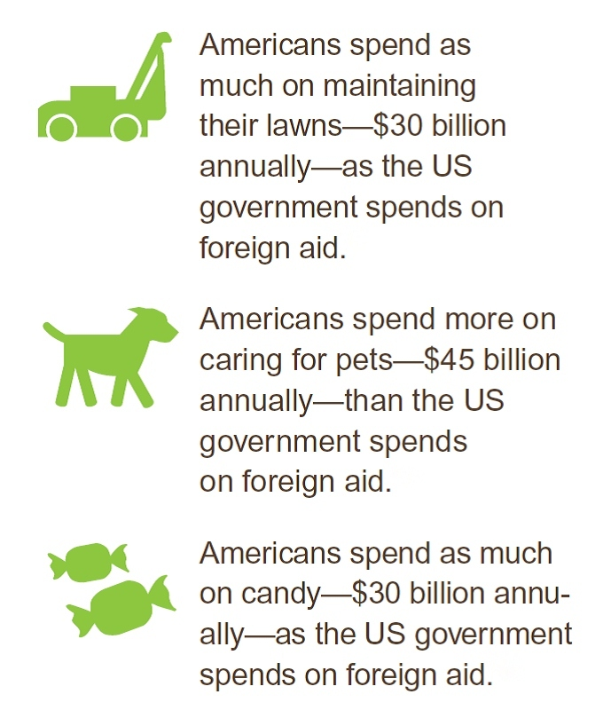 "From Oxfam America's publication, ""Foreign Aid 101."" http://bit.ly/mdKXrL"