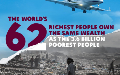 Oxfam's latest report outlines how the wealth of the poorest half of the world's population –more than 3.6 billion people - has fallen by a trillion dollars (41 percent) since 2010. Meanwhile the wealth of the richest 62 people has increased by more than half a trillion dollars to $1.76 trillion.