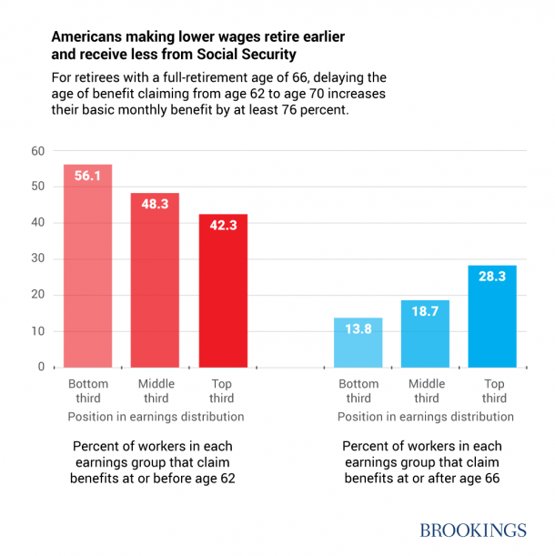 """From Brookings Institution report, """"What growing life expectancy gaps mean for Social Security""""."""