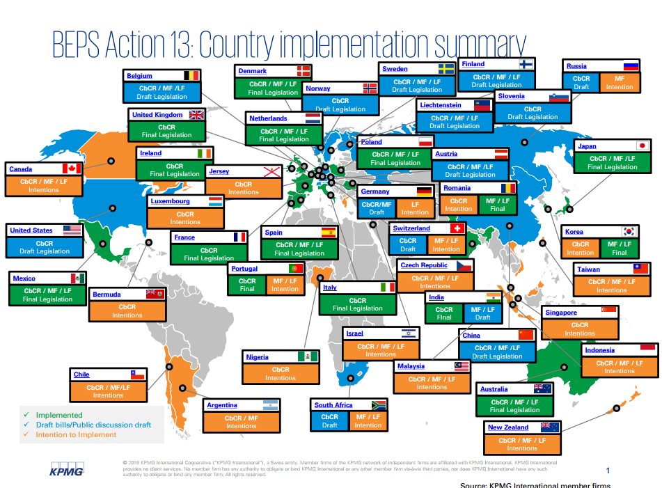 Source: KPMG BEPS Action 13 Country Implementation Summary