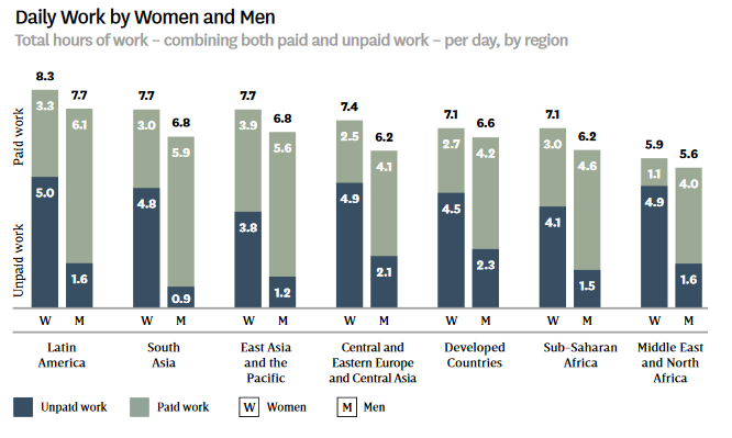 women's economic empowerment daily work by women and men chart
