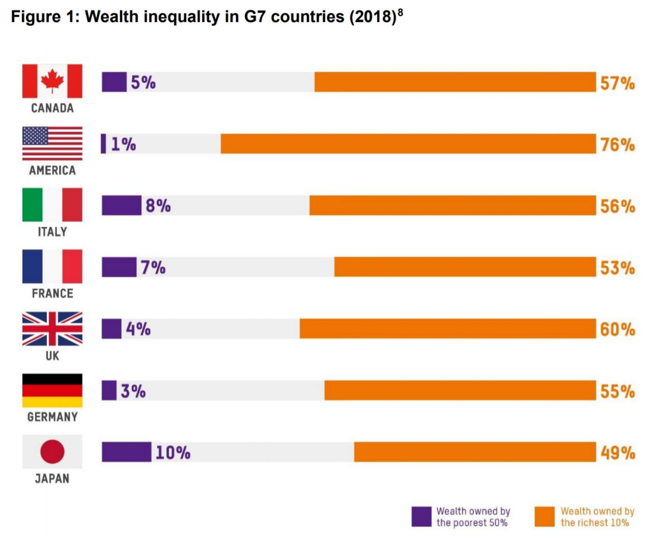 G7 inequality table