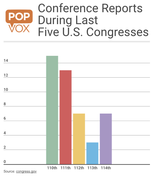 POPVOX Conference Reports During Last Five U.S. Congresses