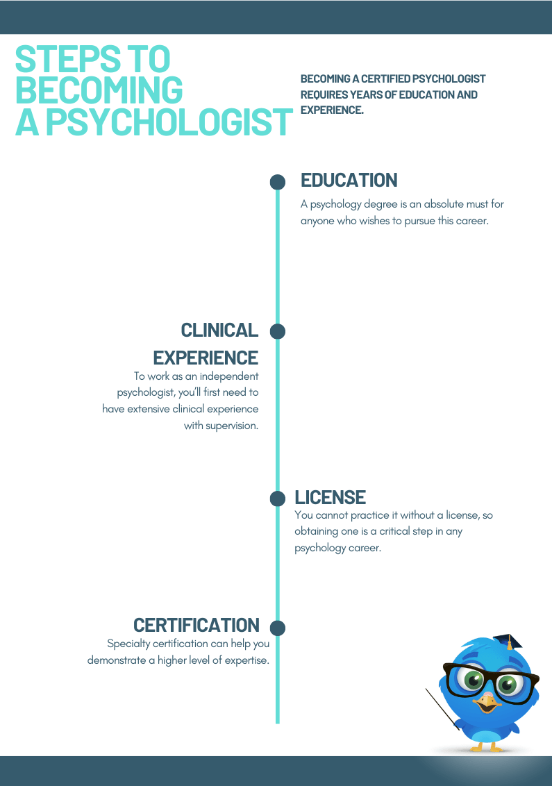 Steps to Becoming a Psychologist