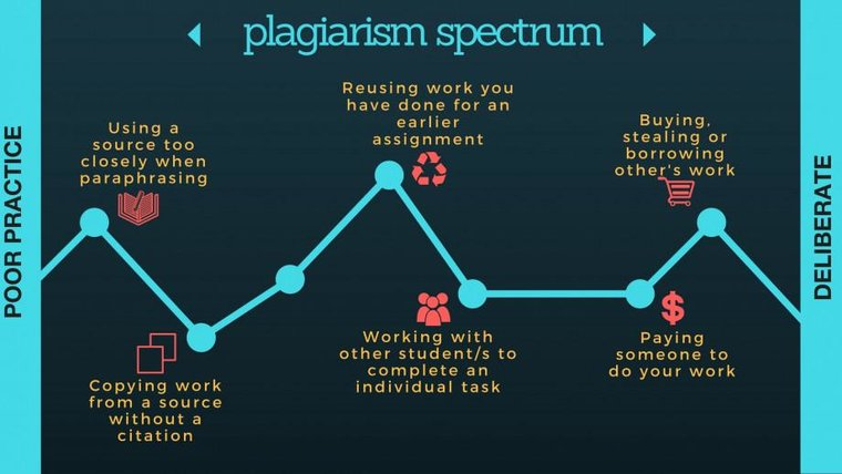 plagiarsim chart Australia