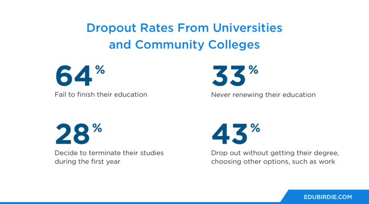 Dropout Rates From Universities and Community Colleges