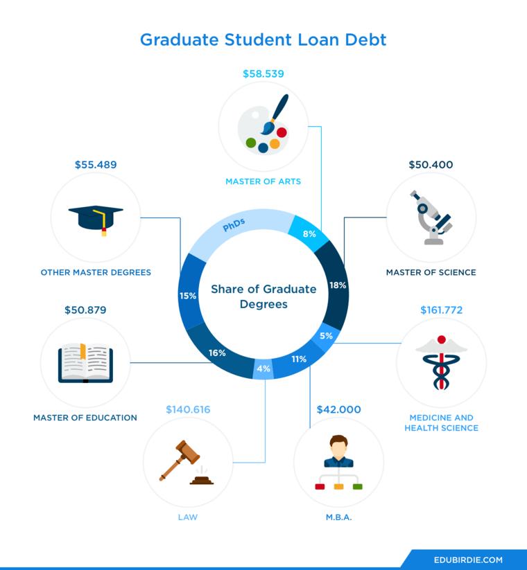 Graduate Student Loan Debt