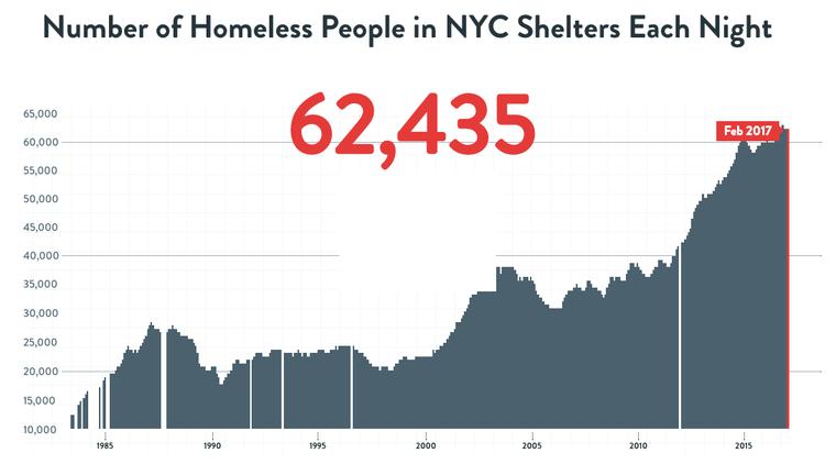 homeless population in New York City