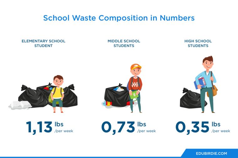 School Waste Statistics