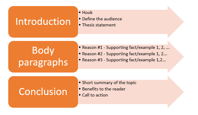 steps to writing an essay outline