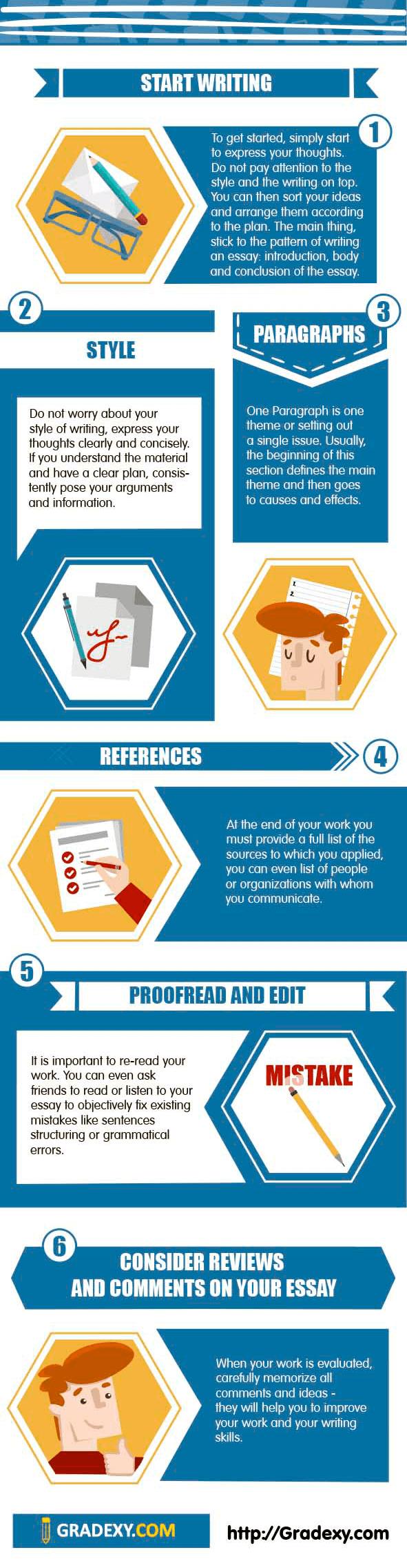 advice on writing essay infographics 2