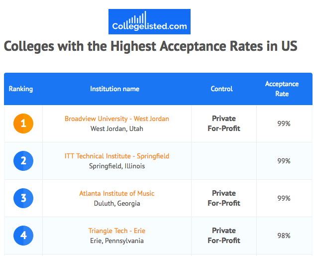 College Acceptance Rate