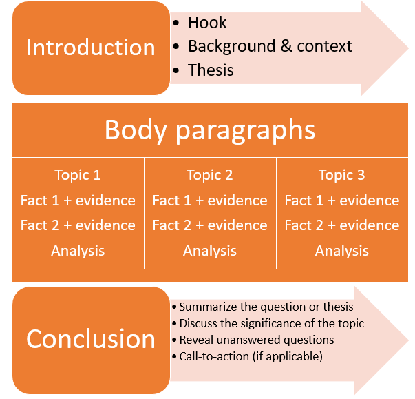 construct only the body of your expository essay What is an argumentative essay the argumentative essay is a genre of writing that requires the student to investigate a topic collect, generate, and evaluate.